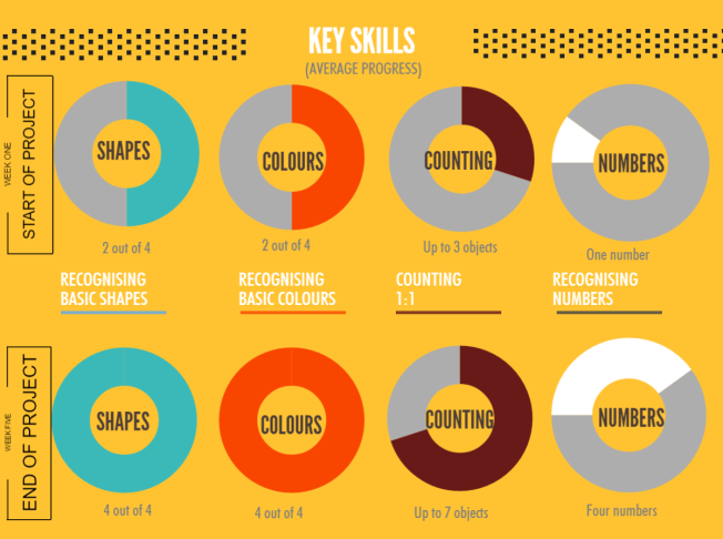 The Home Learning Project - Key Skills